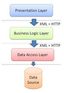 3tier_WebService_2